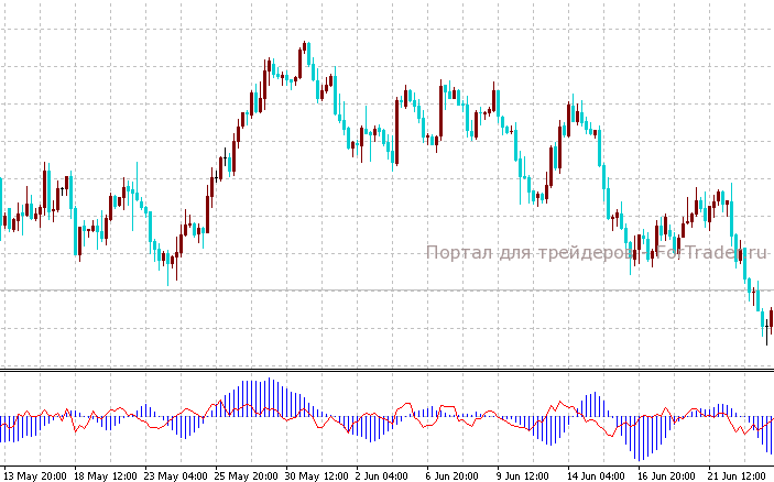 RCFMA – трендовый индикатор
