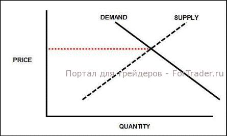 стоимость акций