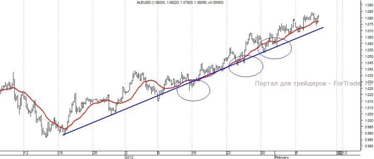 График валютной пары австралийский доллар/доллар США, 4H