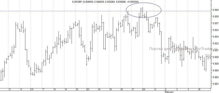 График валютной пары евро/фунт стерлингов, H4
