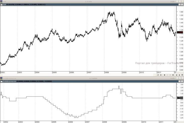 динамика валютной пары евро/доллар