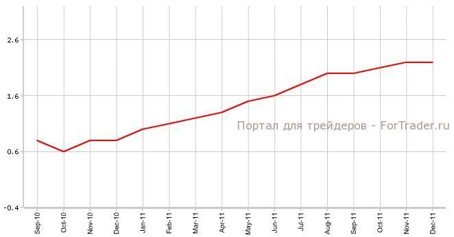 индекс потребительских цен