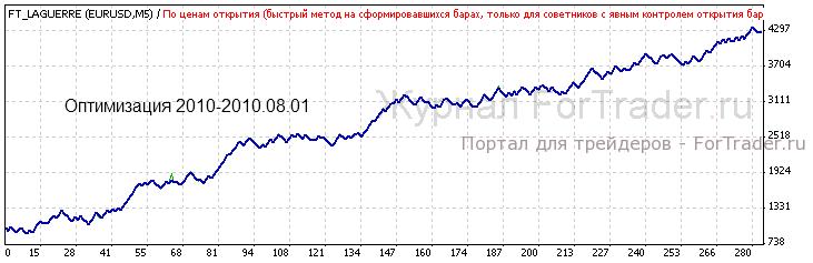 Результаты оптимизации и итоговой балансовый график эксперта