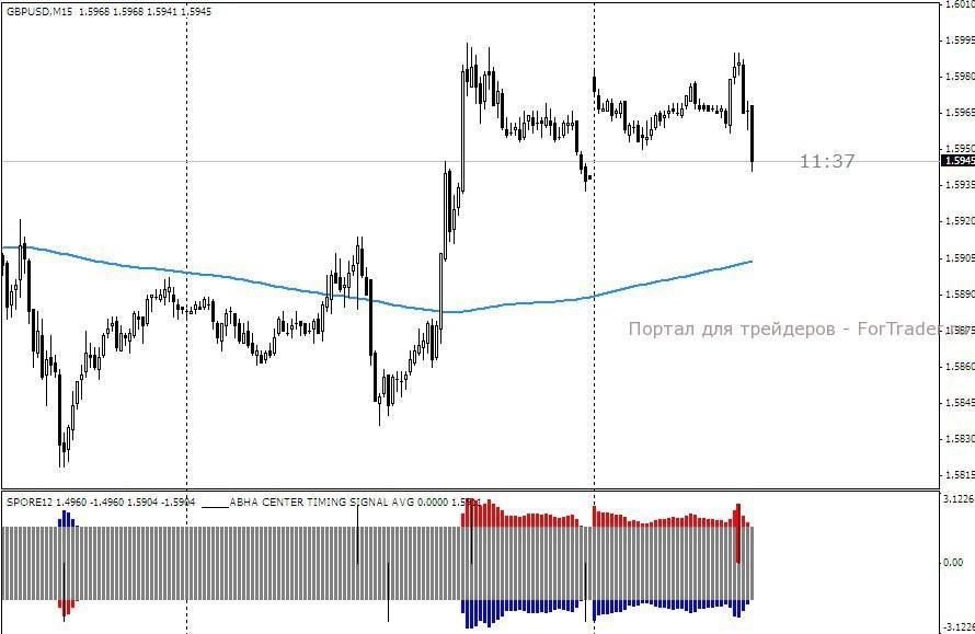 M15 trading system