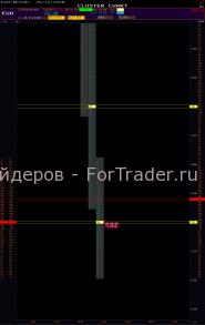 Поведение рынка в третий час торговли