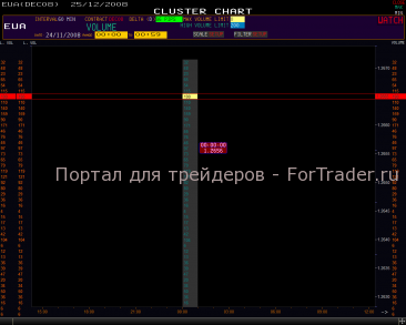 Поведение рынка в первый час торговли