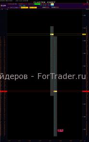 Поведение рынка во второй час торговли