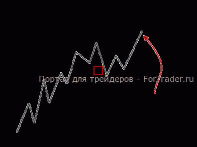 Полусигнал – в точке 1 появляется более низкая впадина, которая в последствии отменена новым пиком