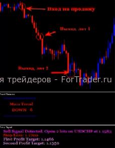 Торговая стратегия Forex Ultimatum