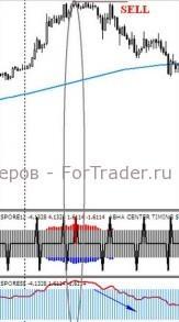 Торговая стратегия SPORE Manual Trading System / M15