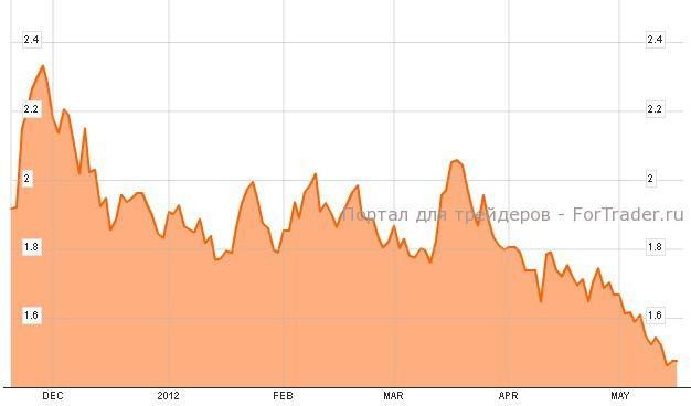 Доходность немецких государственных облигаций