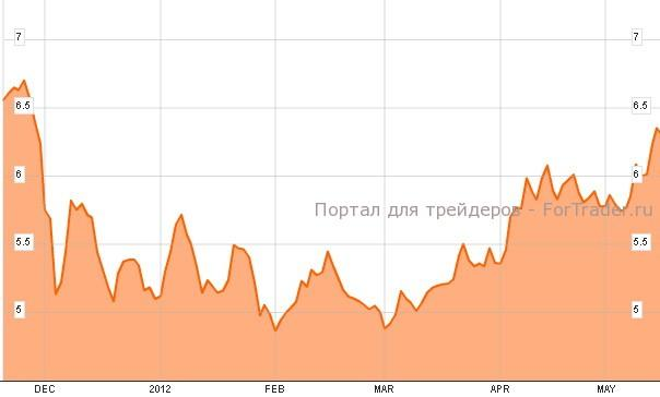 Доходность испанских государственных облигаций