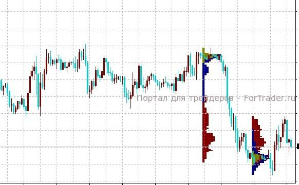 MarketProfile – индикатор профиля рынка