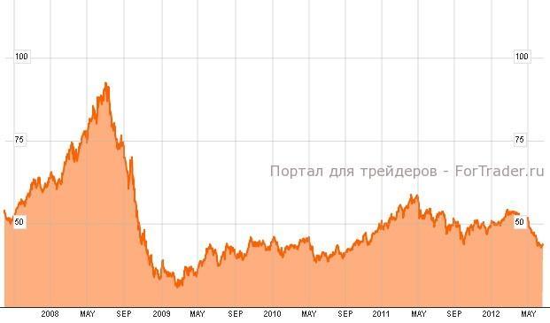 Индекс S&P GSCI Enhanced Commodity Index
