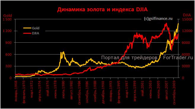 золото и индекс DJIA