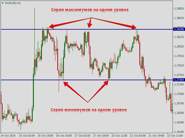 Флет, валютная пара EUR/USD