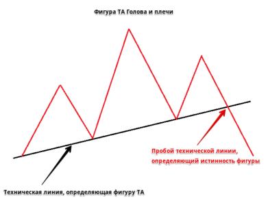 Что такое фигуры технического анализа