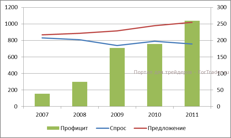 Динамика фундаментального профицита на рынке серебра