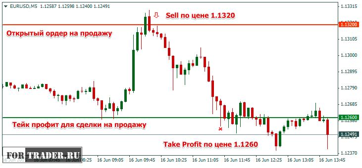 Как установить тейк профит для сделки на продажу Sell?