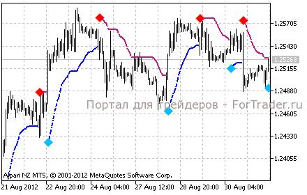 Индикатор TrendValue для MetaTrader 5