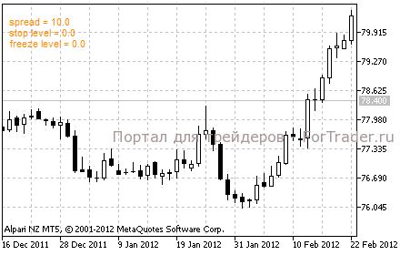 индикатор spread on chart для MT 5