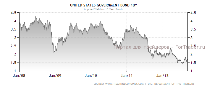 Динамика доходности 10-тилетних казначейских облигаций США в 2008-2012 гг.