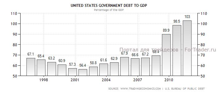 Динамика соотношения совокупного долга к ВВП США в 1996-2012 гг., %