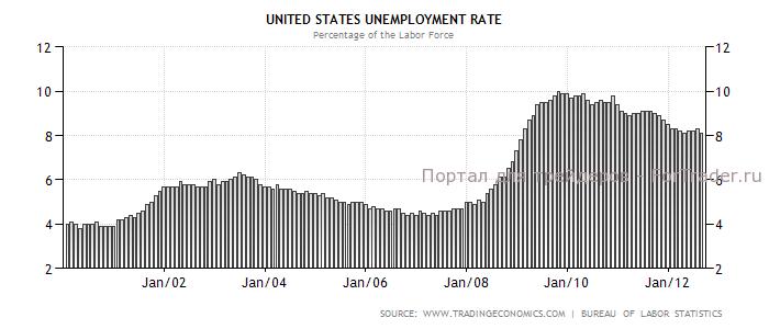 Динамика уровня безработицы в США в 2000-2012 гг.