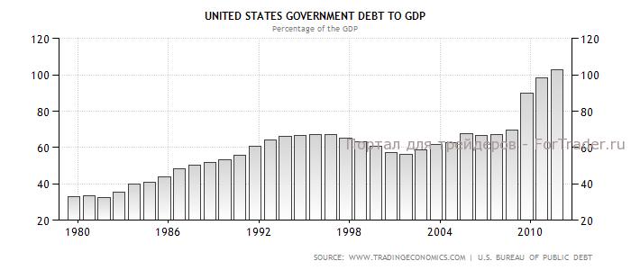Динамика соотношения государственного долга и ВВП США в 1980-2012 гг., %
