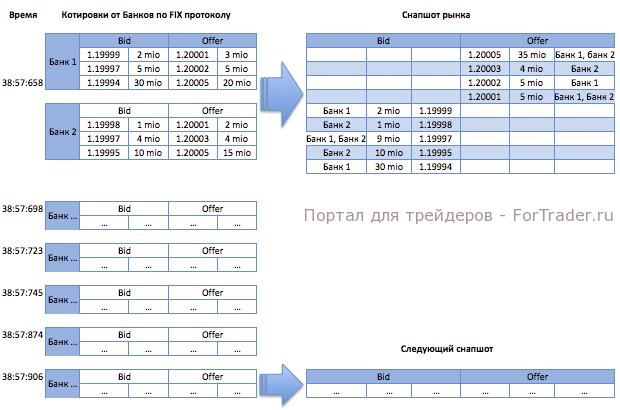 Схема снапшота рынка