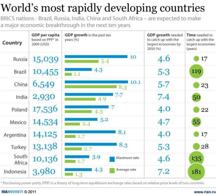 Быстроразвивающиеся страны