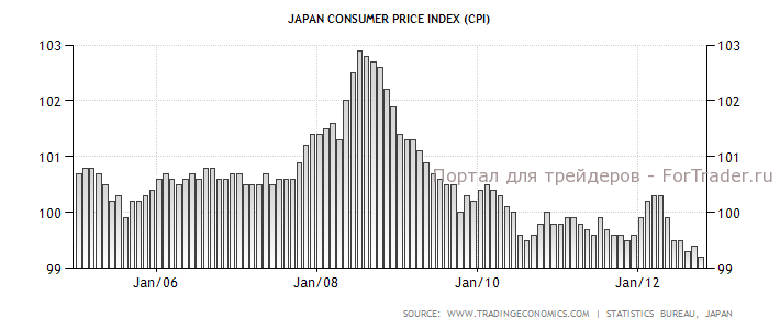 Динамика инфляции в Японии в 2005-2012 гг., %