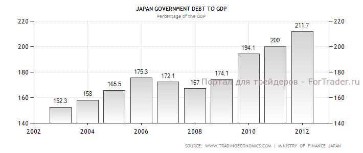 Динамика государственного долга по отношению к ВВП Японии в 2002-2012 гг., %