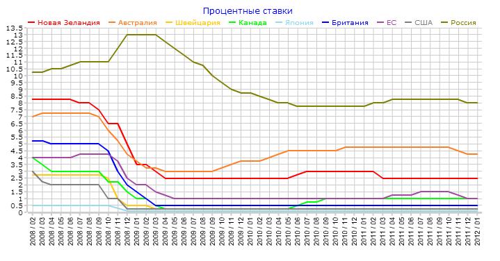 Процентные ставки банков мира на 2013 год