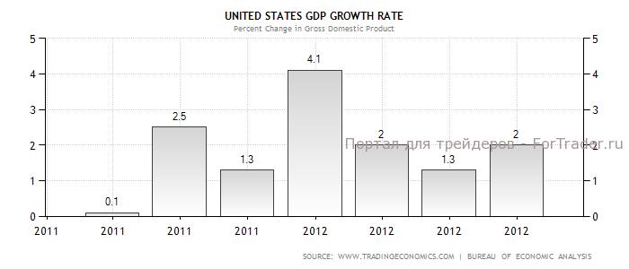 Рис. 1. Динамика темпов роста ВВП США в 2012 году, %.