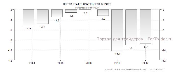 Дефицит бюджета США.