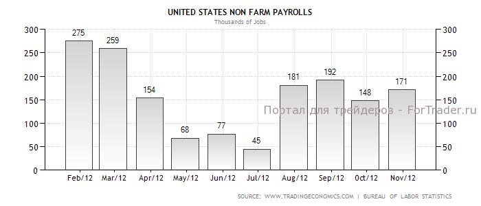 Рис. 2. Динамика Non-Farm Payrollsв 2012 году.