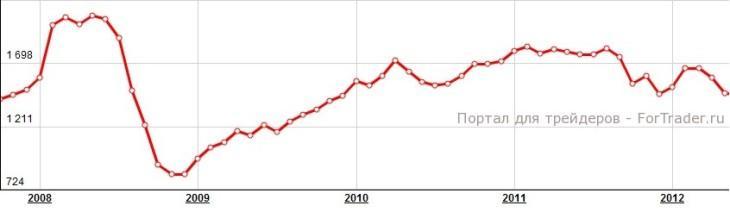 Рис. 3. Динамика цены на Платину.