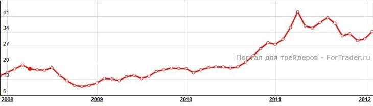 Рис. 2. Динамика цены на Серебро.