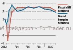 Прогноз динамики ВВП при наличии соглашения и в случае «фискального обрыва».