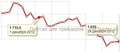 Рис. 1. Динамика цены на золото в декабре 2012 года.