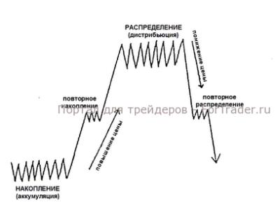 Рис. 1. Схема действий институциональных инвесторов.