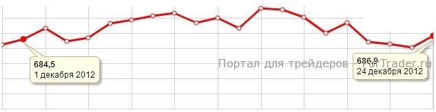 Рис. 4. Динамика цены на палладий в декабре 2012 года.