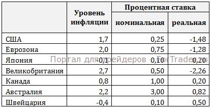 Процентные ставки мировых экономик