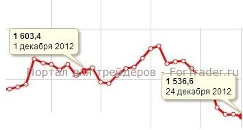 Рис. 3. Динамика цены на платину в декабре 2012 года.