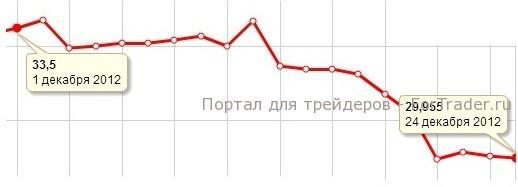 Рис. 2. Динамика цены на серебро в декабре 2012 года.