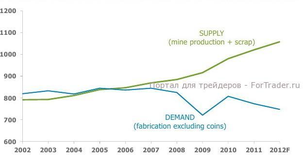 Рис. 2. Динамика фундаментального спроса и предложения серебра в 2002-2012 гг. по оценке компании Thomson Reuters.