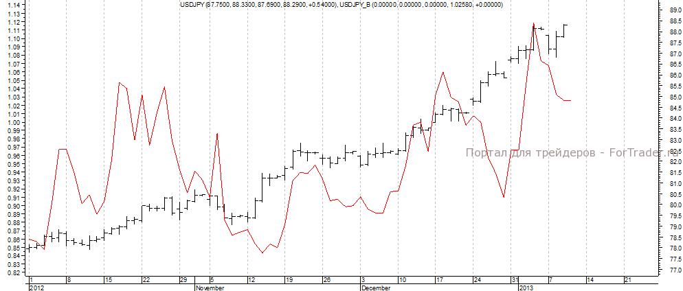Рис. 3. Динамика валютной пары USD/JPY и дифференциала доходности облигаций (красным цветом).