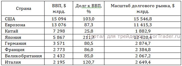 Рис. 2. Масштабы долговых рынков ведущих стран мира.