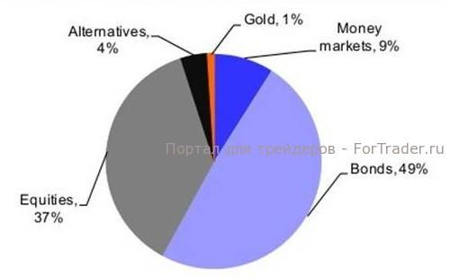 Рис. 1. Структура финансового рынка (источник: WGC, Deutsch Bank).